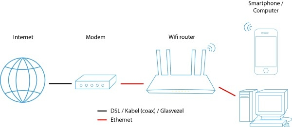 Internet - modem - router